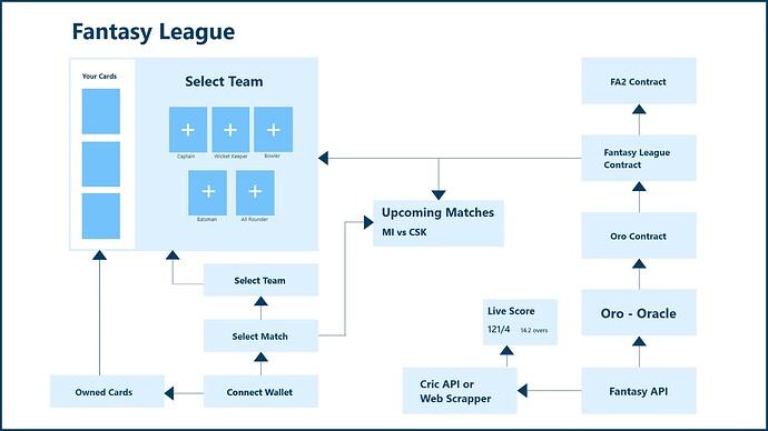 Fantasy League Architecture