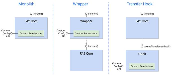 FA2 Diagram v3