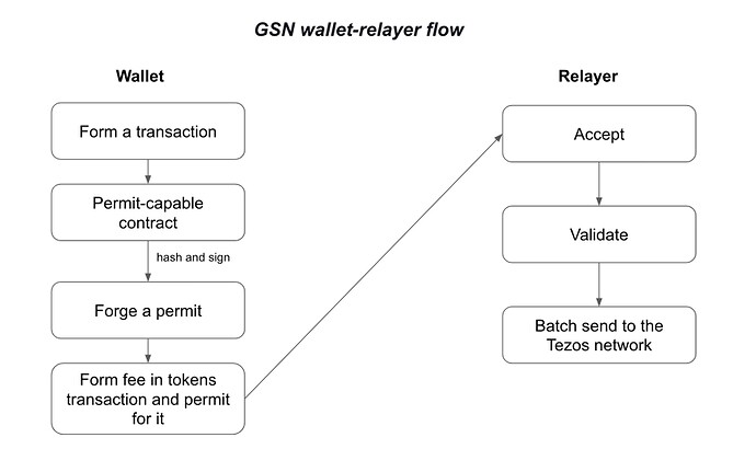 GSN_Wallet-relay-flow